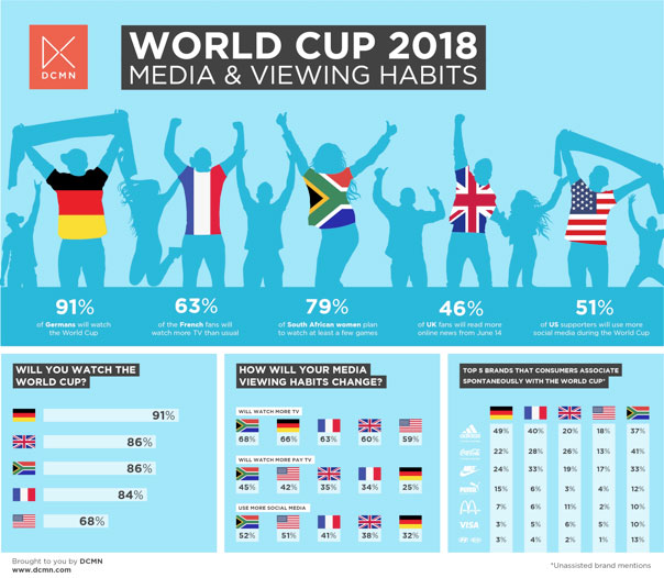 World-Cup-viewing-habits