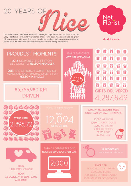 NetFlorist-Turns-20-Years-Old-#20DaysOfNice-Infographic
