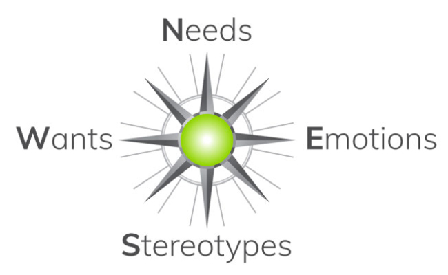 Needs-Wants-Emotions-Stereotypes