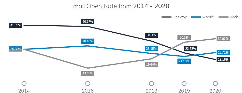 Email-Open-Rate-From-2014-2020