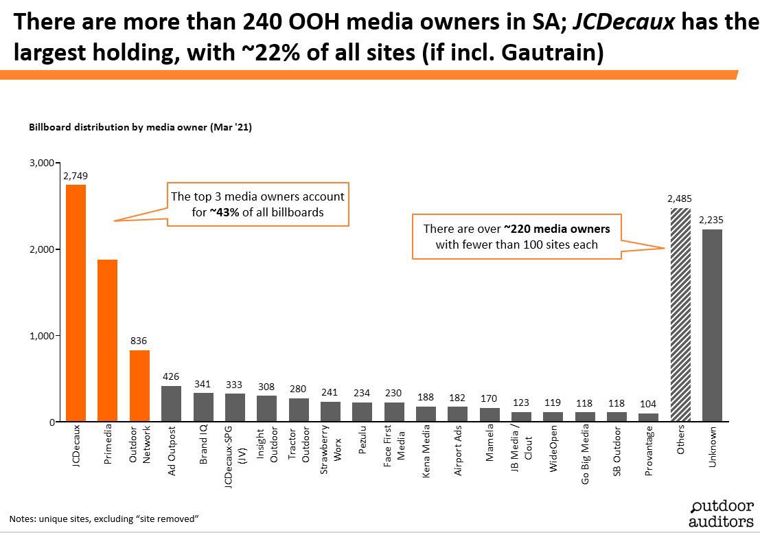 OutdoorAuditors_OOH-MediaOwnersGraph_April2021