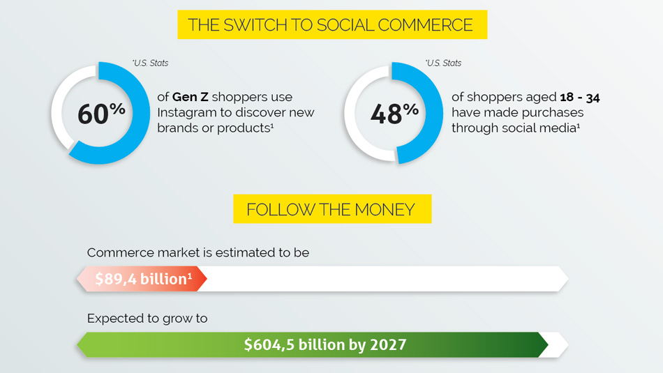 The switch to social commerce - Follow the money!